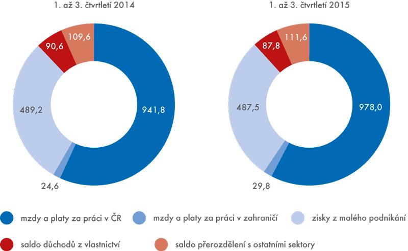 Struktura hrubého disponibilního důchodu domácností (vmld.Kč, nominálně)