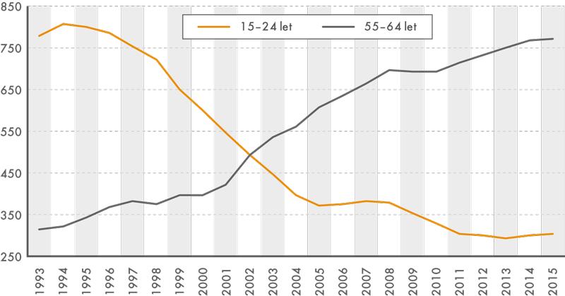 Vývoj počtu pracujících vletech 1993 až 2015 ve věku 15–24let a55–64let (vtis.)