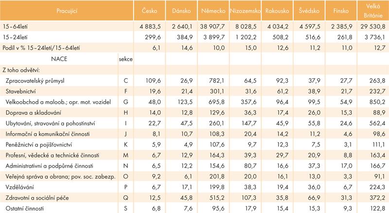 Počet pracujících ve vybraných odvětvových sekcích vzemích snejvyšší mírou zaměstnanosti avČeské republice ve věku 15–24let, 2014 (vtis.)