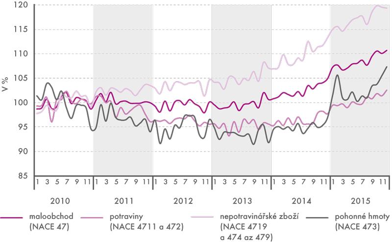 Tržby vmaloobchodě vČR vletech 2010–2015 (stálé ceny, sezónně očištěno, 2010=100)