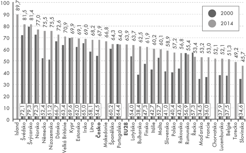 Míra ekonomické aktivity mužů ve věku 55–64let vEvropě, 2000 a2014 (v%)