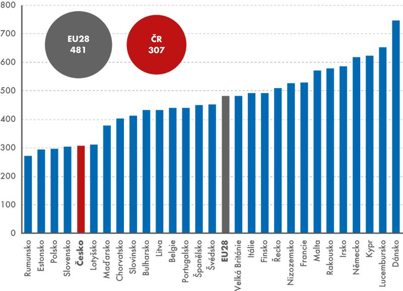 Produkce komunálního odpadu vzemích EU28, 2013 (kg/osoba/rok)