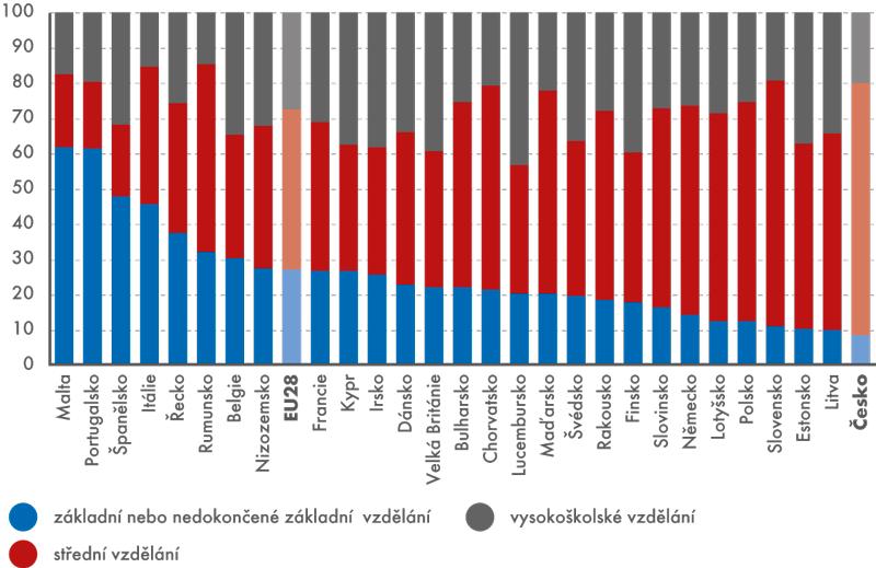 Obyvatelstvo ve věku 25–74let podle dokončeného vzdělání vzemích EU28, 2014 (v%)