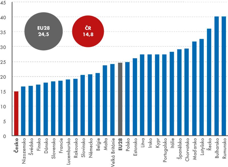 Osoby ohrožené chudobou nebo sociálním vyloučením vzemích EU28, 2014 (v%)