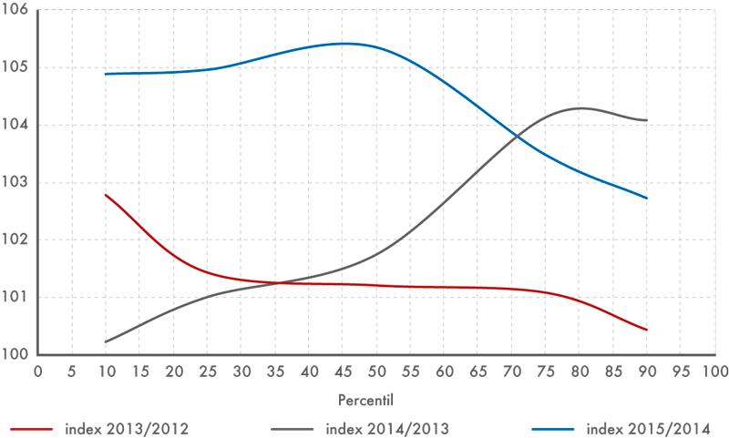 Porovnání mzdových indexů vmeziročním srovnání, 2012 až 2015 (v%)