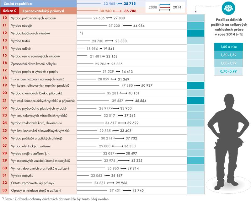Náklady práce (Kč/měsíc) na 1 zaměstnance ve zpracovatelském průmyslu vČR vroce 2008 a2014 (přepočtené počty)