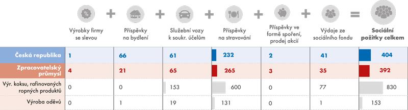 Sociální požitky ve zpracovatelském průmyslu vČeské republice vroce 2014 (vKč/měsíc)