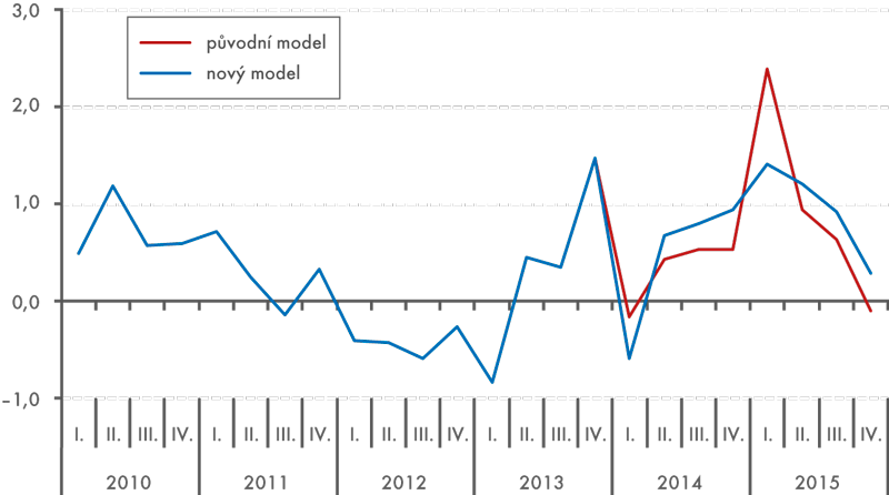 Předběžný odhad mezičtvrtletního vývoje HDP (v%)