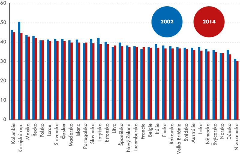 Průměrný počet obvykle odpracovaných hodin za týden vhlavním zaměstnání