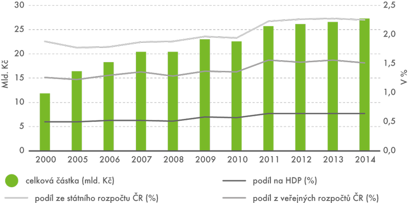 Státní rozpočtové výdaje na VaV vČeské republice vletech 2000–2014
