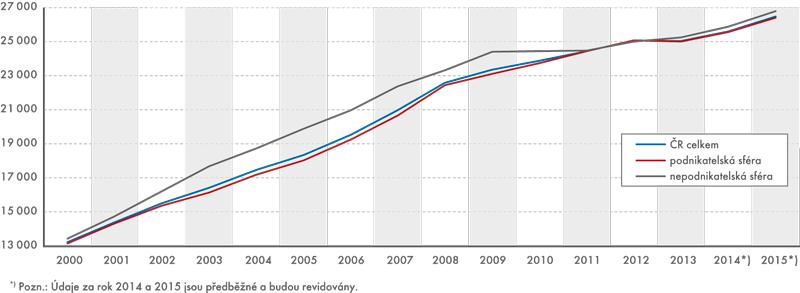 Průměrné mzdy podle sfér, na přepočtené počty zaměstnanců (v Kč)