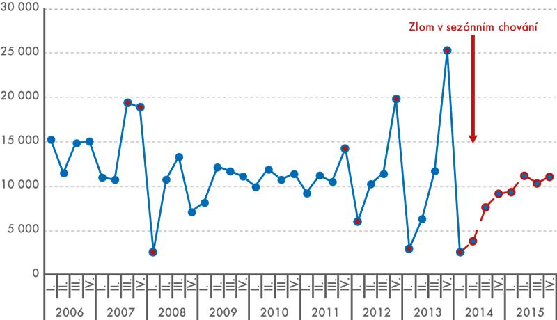 Spotřební daně ztabákových výrobků, stálé ceny 2010 zřetězené (vmil.Kč)