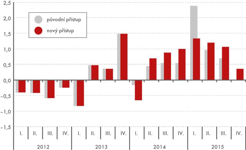 Mezičtvrtletní index HDP (v%)