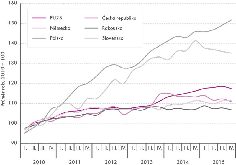 Tržby vdopravě vletech 2010–2015 (běžné ceny, sezónně očištěno)