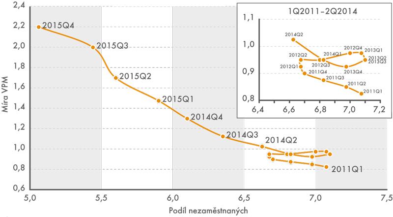 Beveridgeova křivka — vztah mezi mírou VPM a mírou nezaměstnanosti ČR 2011–2015 (v %)