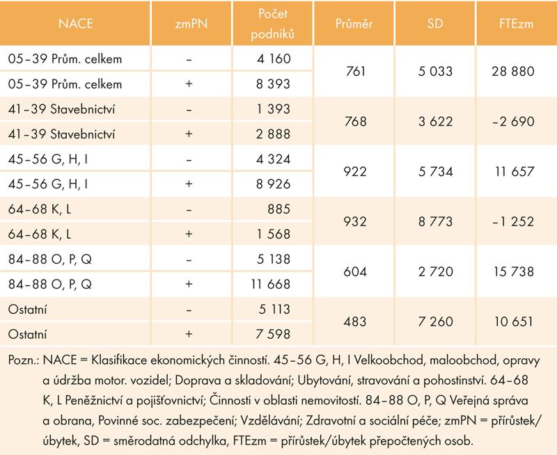Meziroční změna průměrné mzdy v podnicích podle NACE, 2014–2015