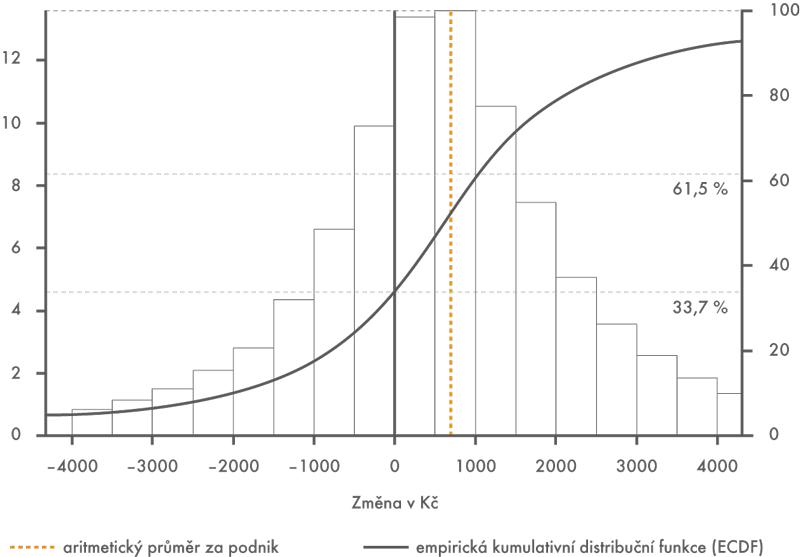 Distribuce rozdílů průměrných mezd podniků vletech 2014 a2015 (v%)