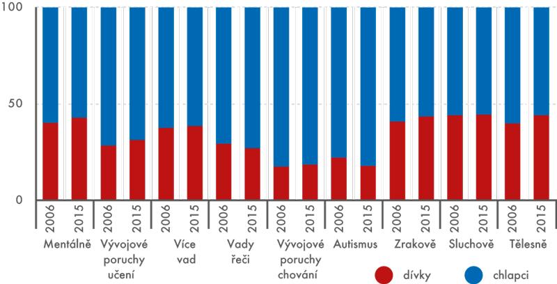 Zdravotně postižení žáci vzákladních školách, 2006 a2015 (v%)