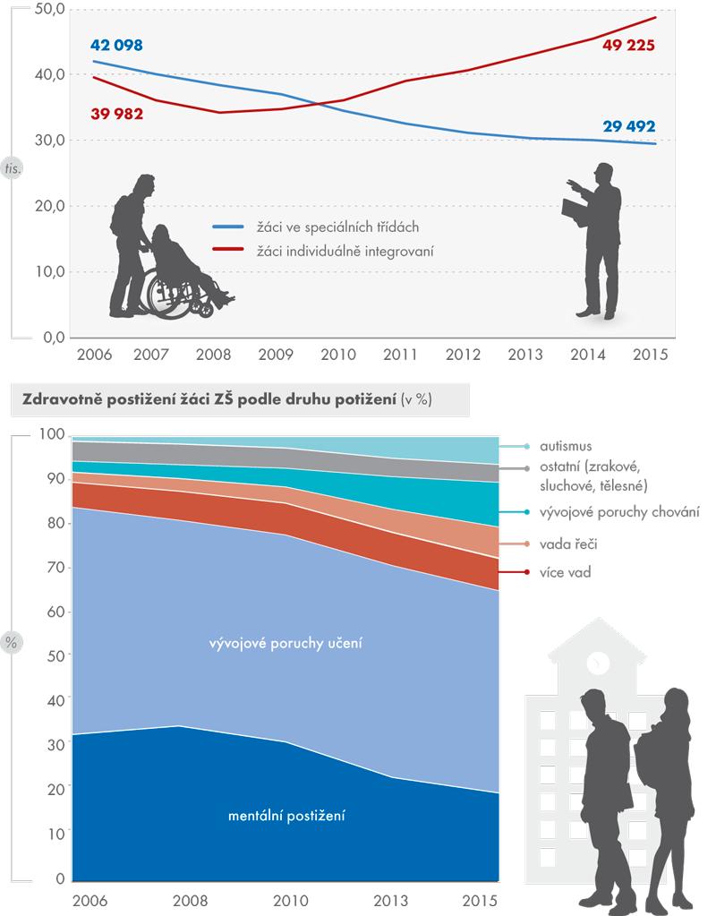 Zdravotně postižení žáci vzákladních školách, 2006–2015 (vtis.)