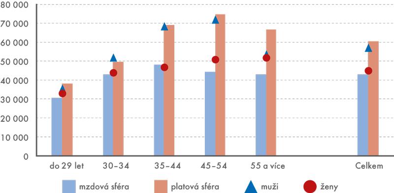Medián mezd lékařů vmzdové aplatové sféře apodle pohlaví avěku vroce 2015 (vKč)