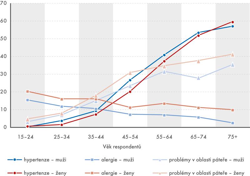Výskyt vybraných chronických nemocí vposledních 12 měsících (v% osob snemocí)