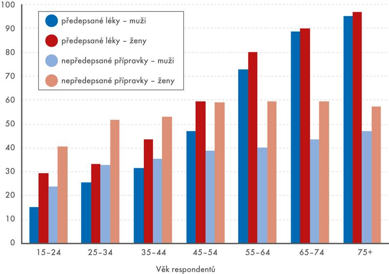 Užívání předepsaných anepředepsaných léků (v% osob)