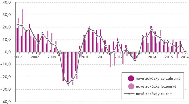 Nové průmyslové zakázky vČR, 1. čtvrtletí 2006 až 1. čtvrtletí 2016 (Změna oproti stejnému čtvrtletí předchozího roku v%, čtvrtletní kumulace, neočištěno)