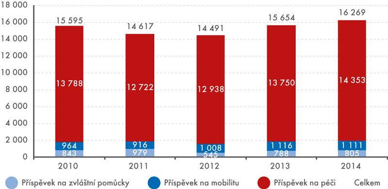 Vývoj peněžitých dávek vletech 2010 až 2014 (vmil.Kč)