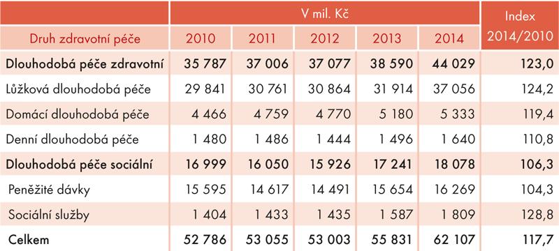 Výdaje na dlouhodobou péči vČR vletech 2010 až 2014