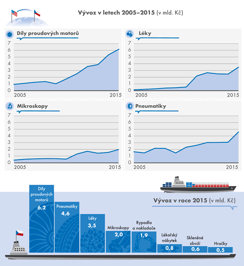 Vývoz Č eské republiky do Spojených států amerických, 2005–2015