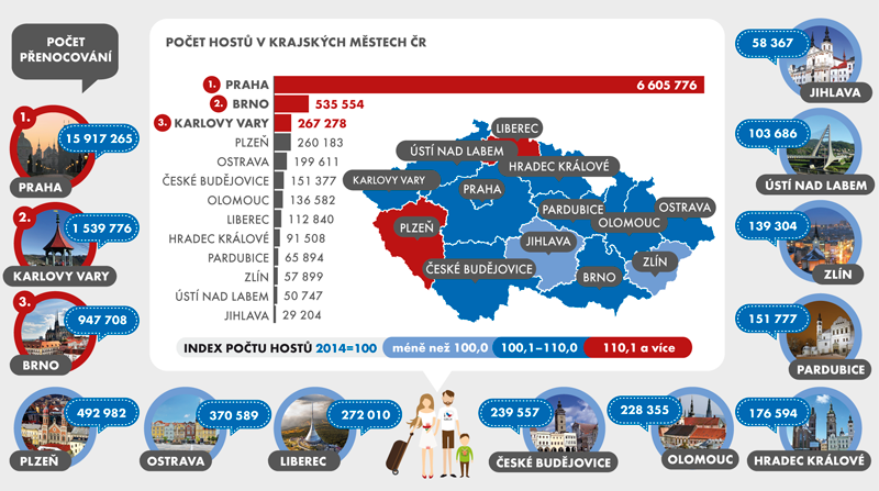 Počet hostů, přenocování aindex počtu hostů vhromadných ubytovacích zařízeních vkrajských městech ČR vroce 2015