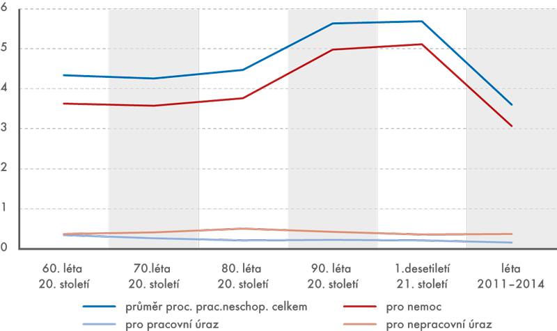Průměrné procento pracovní neschopnosti vdlouhodobé časové řadě (v%)