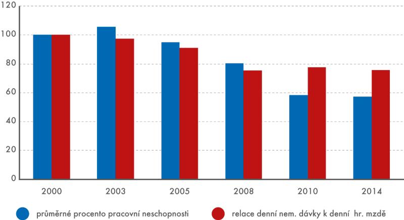 Vývoj procenta pracovní neschopnosti arelace denní nemocenské dávky kdenní průměrné hrubémzdě (index v%)