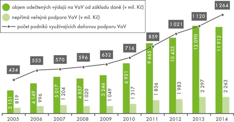 Základní ukazatele nepřímé veřejné podpory VaV v ČR, 2005–2014