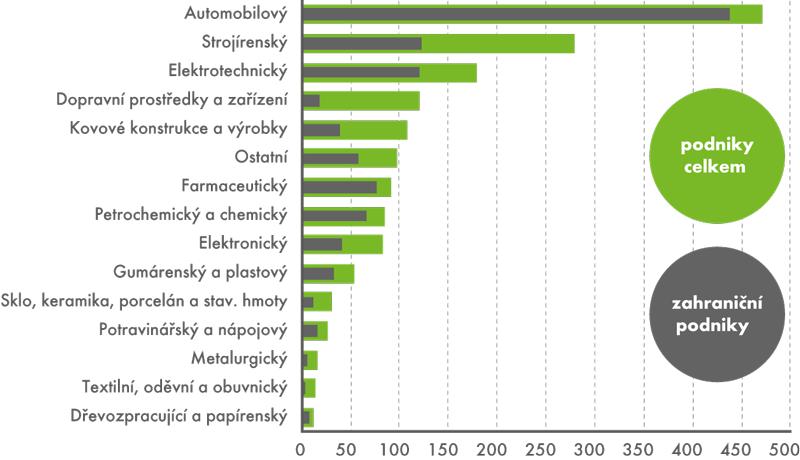 Nepřímá veřejná podpora VaV vodvětvích zpracovatelského průmyslu, 2014 (vmil.Kč)