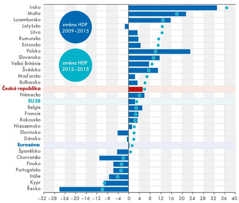 Celková změna HDP vzemích EU vletech 2009–2015 a2012–2015 (v%, stálé ceny)