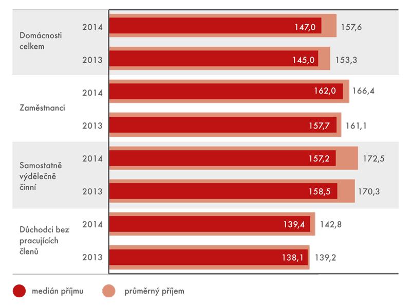 Čisté roční peněžní příjmy domácností na osobu, 2013–2014 (vtis. Kč)