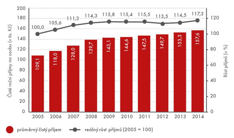 Vývoj čistých ročních peněžních příjmů domácností na osobu, 2005–2014