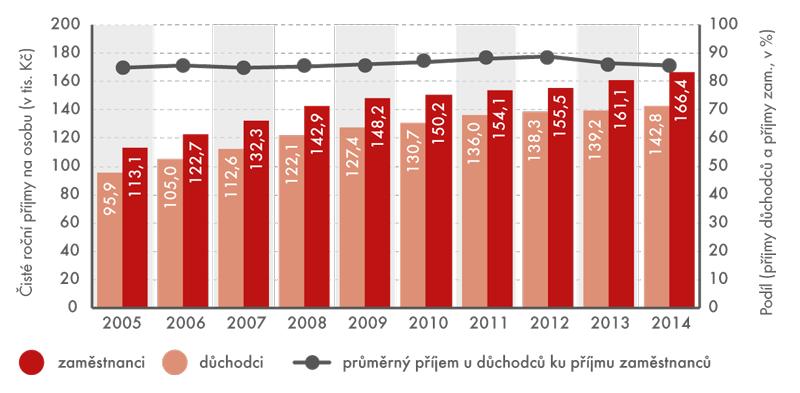 Vývoj čistých peněžních příjmů domácností zaměstnanců a důchodců na osobu, 2005–2014