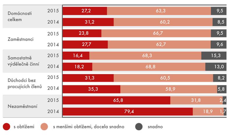 Jak domácnosti vycházely se svými příjmy, 2014–2015 (v%)