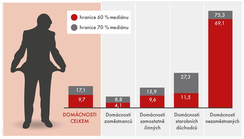 Míry ohrožení příjmovou chudobou osob vroce 2015 podle ekonomické aktivity osoby včele domácnosti (v%)