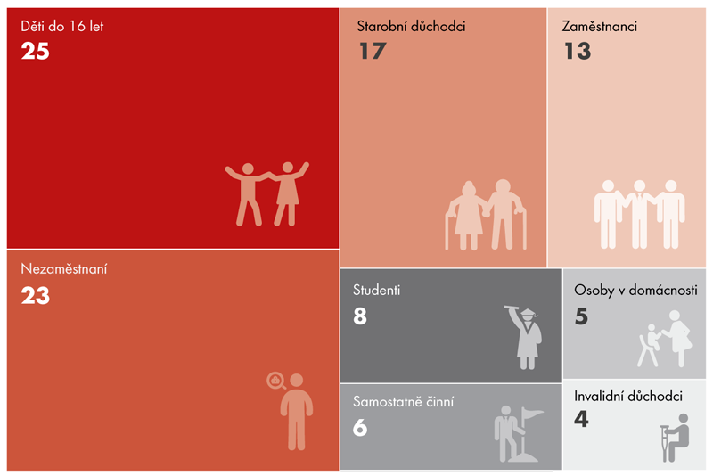 Struktura osob ohrožených příjmovou chudobou vroce 2015 podle jejich převažující ekonomické aktivity (v%)