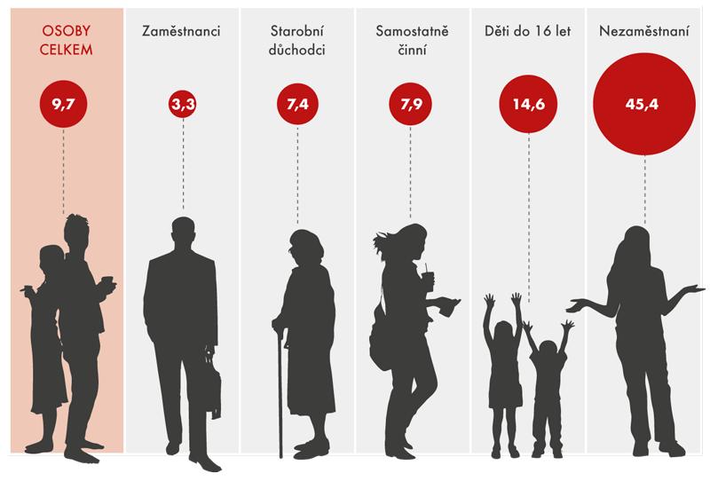 Míra ohrožení příjmovou chudobou vroce 2015 podle převažující ekonomické aktivity (v%)