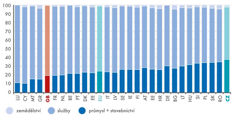 Podíl sektorů včlenských zemích EU28 na hrubé přidané hodnotě vroce 2015 (v%)