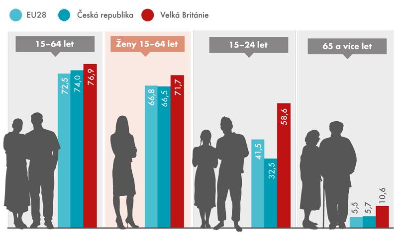 Míra ekonomické aktivity vEU28, vČeské republice aVelké Británii vroce 2015 (v%)