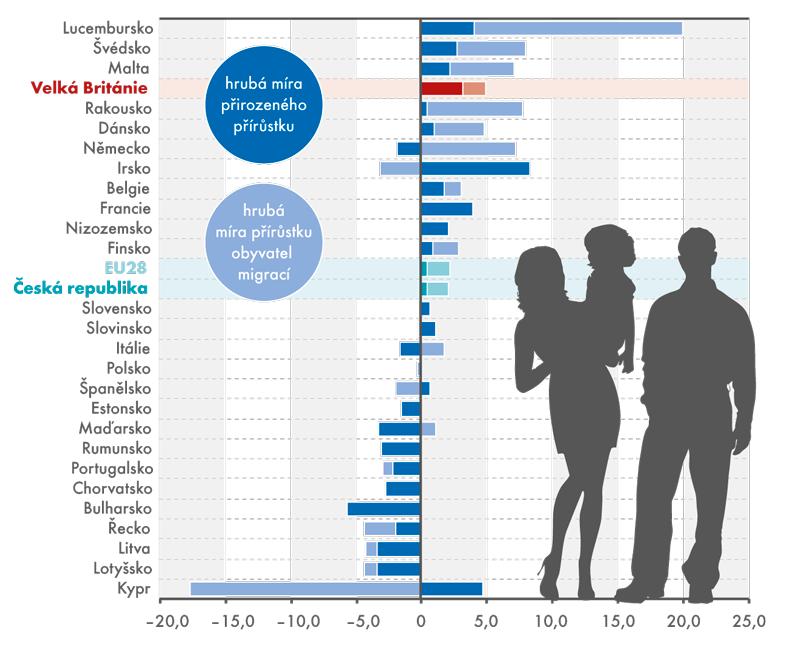 Přírůstek obyvatel včlenských zemích EU28 vroce 2014 (na 1 tis. obyvatel)