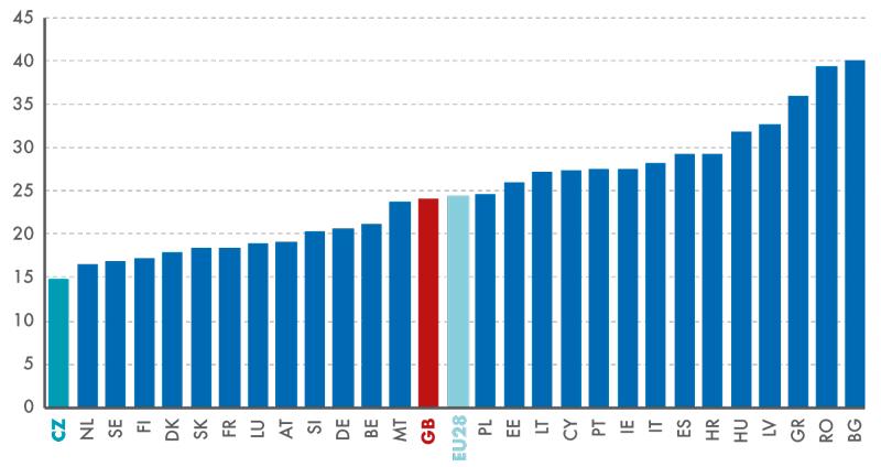 Podíl osob ohrožených chudobou nebo sociálním vyloučením včlenských zemích EU28 vroce 2014 (v%)