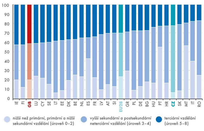 Podíl obyvatelstva vzemích EU28 podle dosaženého stupně vzdělání vroce 2014 (v%)