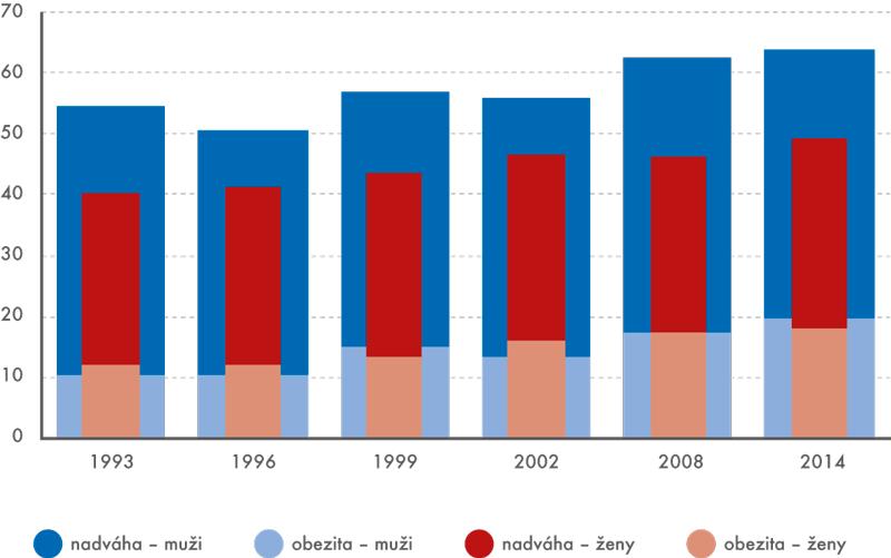 Podíl osob s obezitou a nadváhou v letech 1993, 1996, 1999, 2008 a 2014 (v % osob)