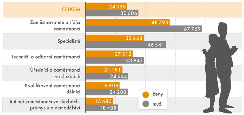 Průměrná mzda podle pohlaví aESeG vroce 2015 (vKč)